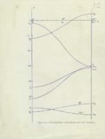 Graphique du nombre atomique sur le poids atomique effectué à l'aide du polarimètre de Robert Descamps