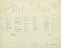 Banquet : plan de table, cinquième Conseil de chimie Solvay